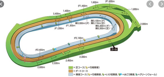 Tokyo keibajyo